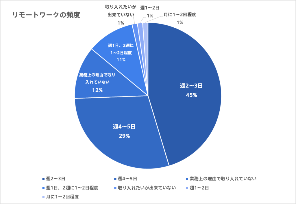 リモートワーク度合いグラフ